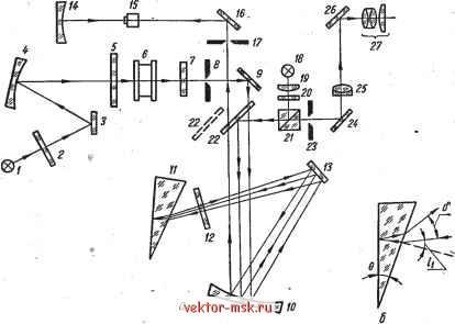 Оптическая схема инфракрасного